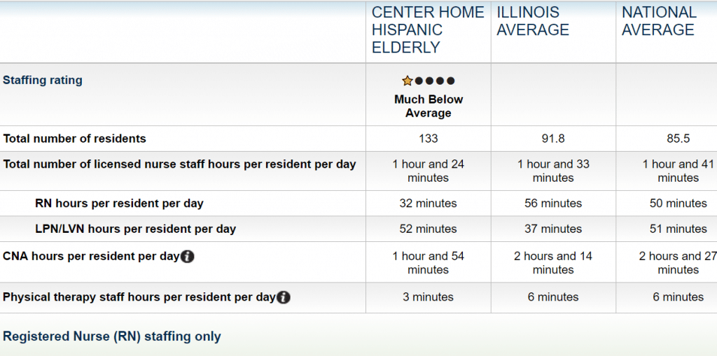 Chart showing this nursing home versus state and national averages fro nursing home understaffing