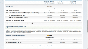 Chart showing various staffing level measures for this nursing home, Illinois averages, and national averages